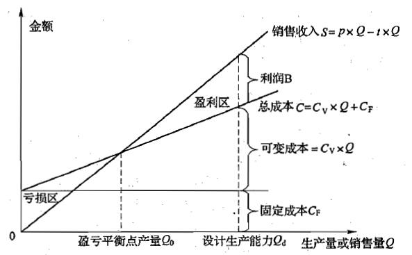盈亏平衡点计算公式_2015年造价工程师预习知识点:盈亏平衡分析