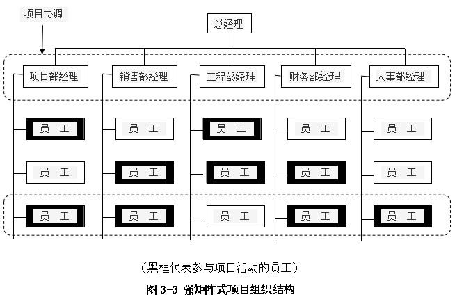 项目管理师知识点:基础知识(6)  项目组织结构的类型-矩阵式 &