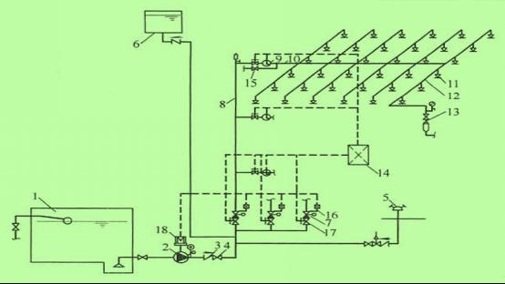 【案例四】某高层公共建筑,建筑高度为62m,设有室内外消火栓系统,自动喷水灭火系统(如下图),高位水箱(容积为25m3)。该系统约有3000只喷头,设有3个报警阀组(A、B、C)。小明和小红在检查该高层公共建筑的自动喷水灭火系统时发现:   阀组A:最不利点的喷头处压力表显示工作压力为0.